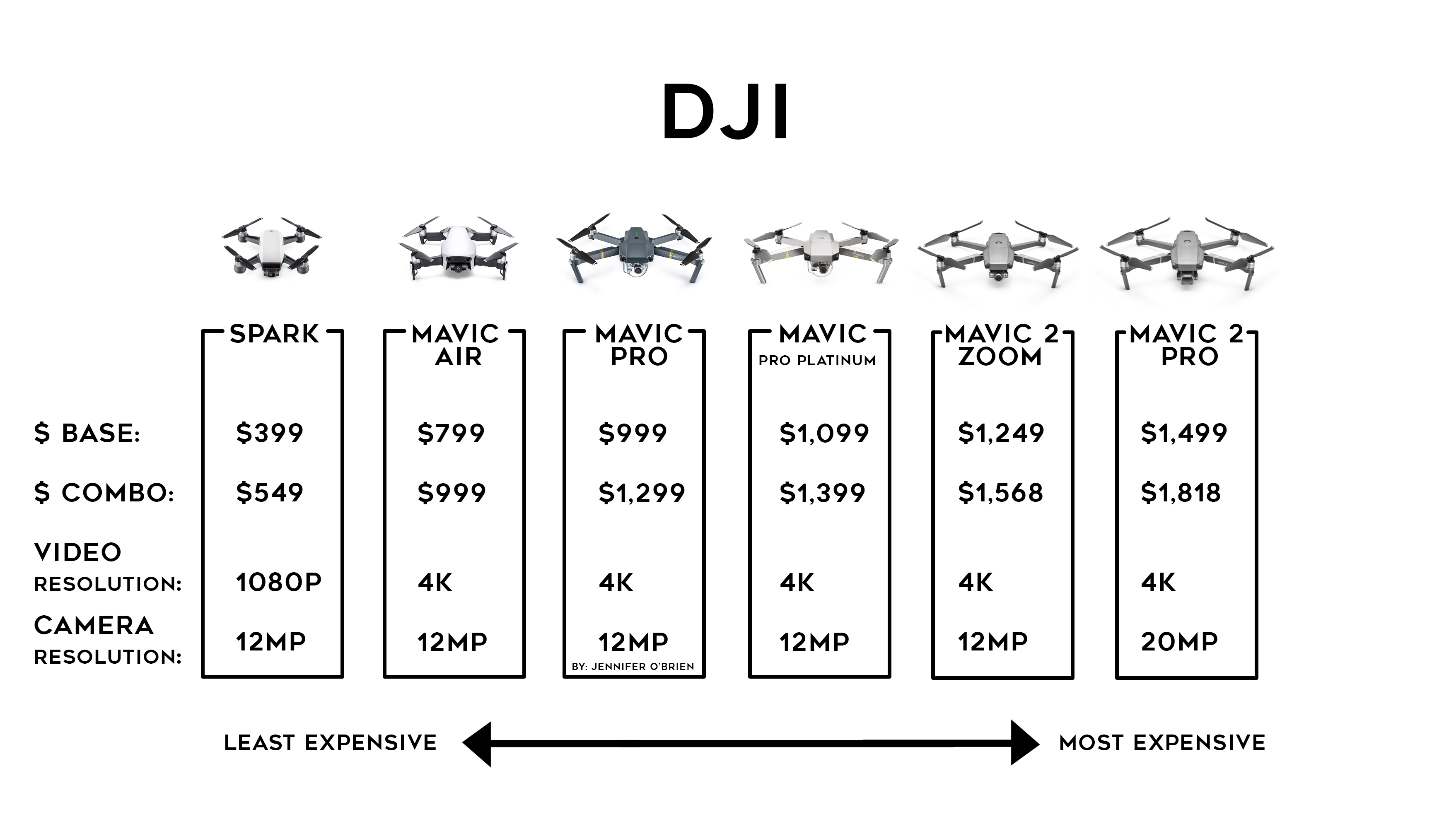 DJI Mavic 2 Pro Mavic 2 Zoom buying chart travel drone guide for beginners